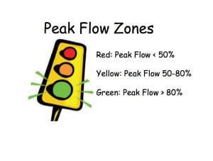 peakflowzone